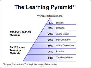 Lean Training - The Learning Pyramid
